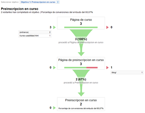 Funnel Google Analytics