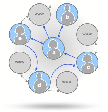 The Social Graph