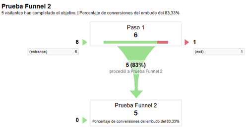 Funnel en Google Analytics