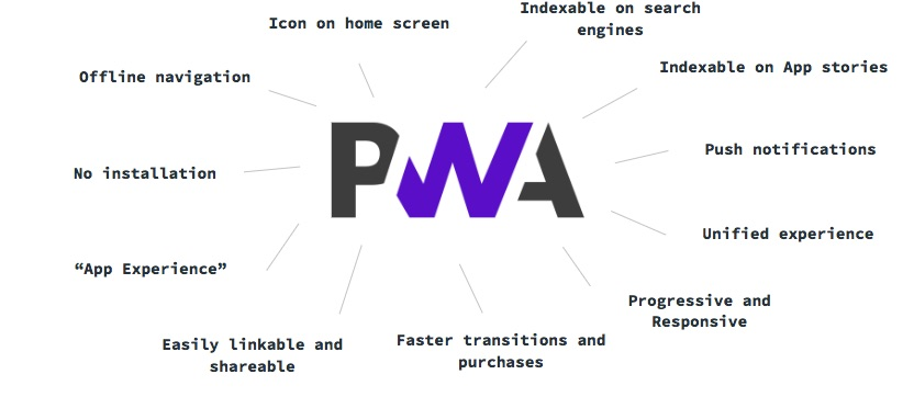 PWA main advantages