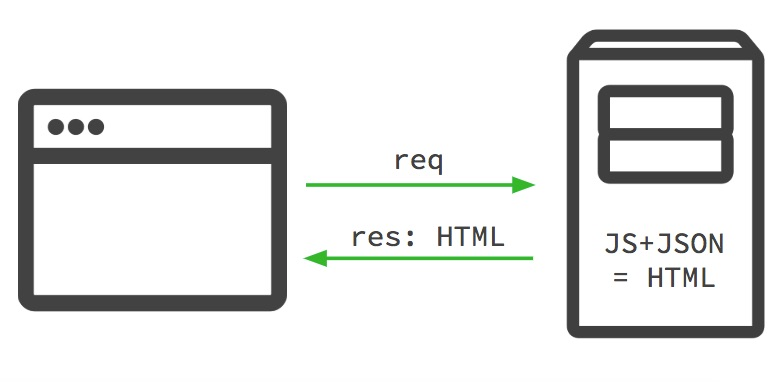 How Server Side Rendering (SSR) works on PWA